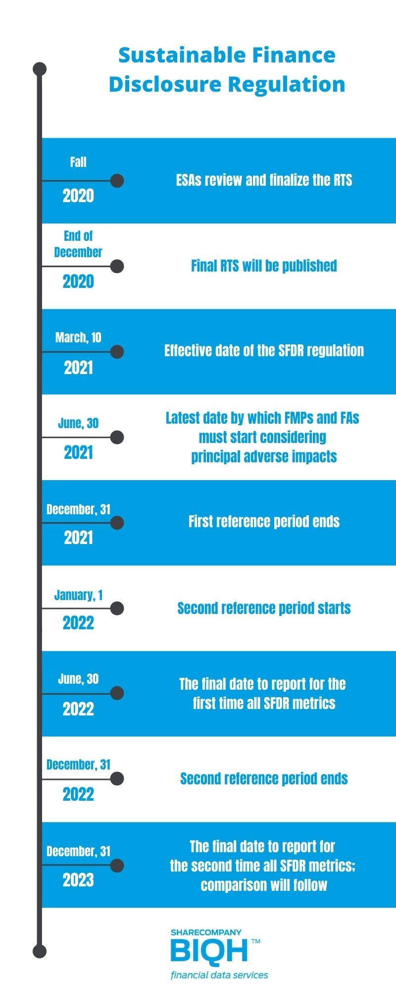 InfoGraphic BIQH SFDR Timeline and important dates