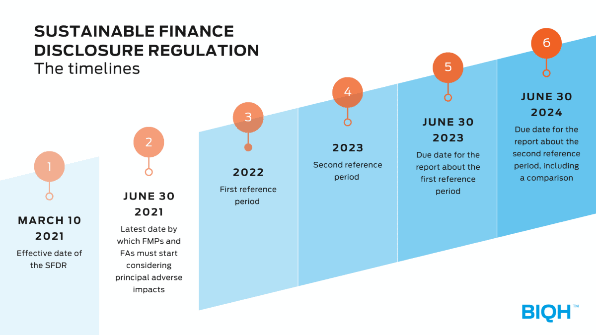 SFDR timelines | Sustainable Finance Disclosure Regulation